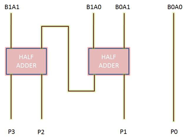 2-bit binary multiplier : vlsi n eda logic diagram of 2 bit binary multiplier logic diagram of 1 bit comparator #9