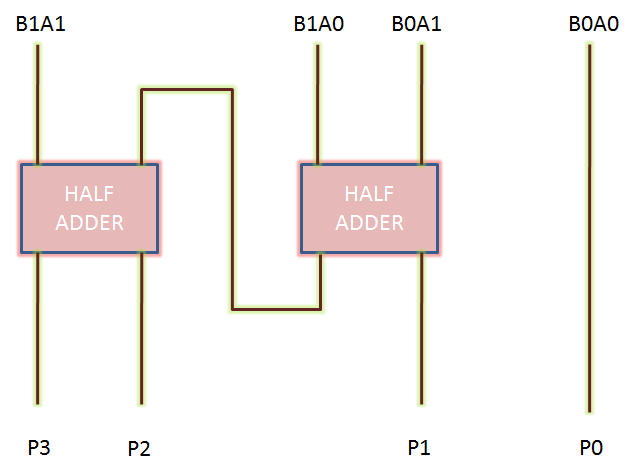 2 bit binary multiplier rh vlsiuniverse blogspot com