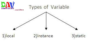 Variable and Datatype