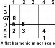 A flat harmonic minor guitar scale
