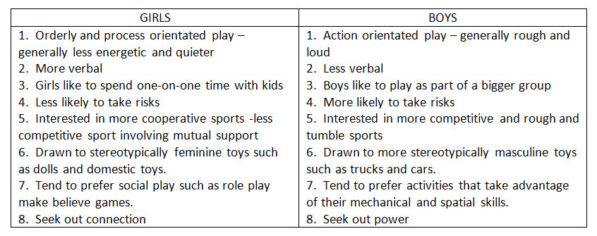 Do boys and girls learn differently essay