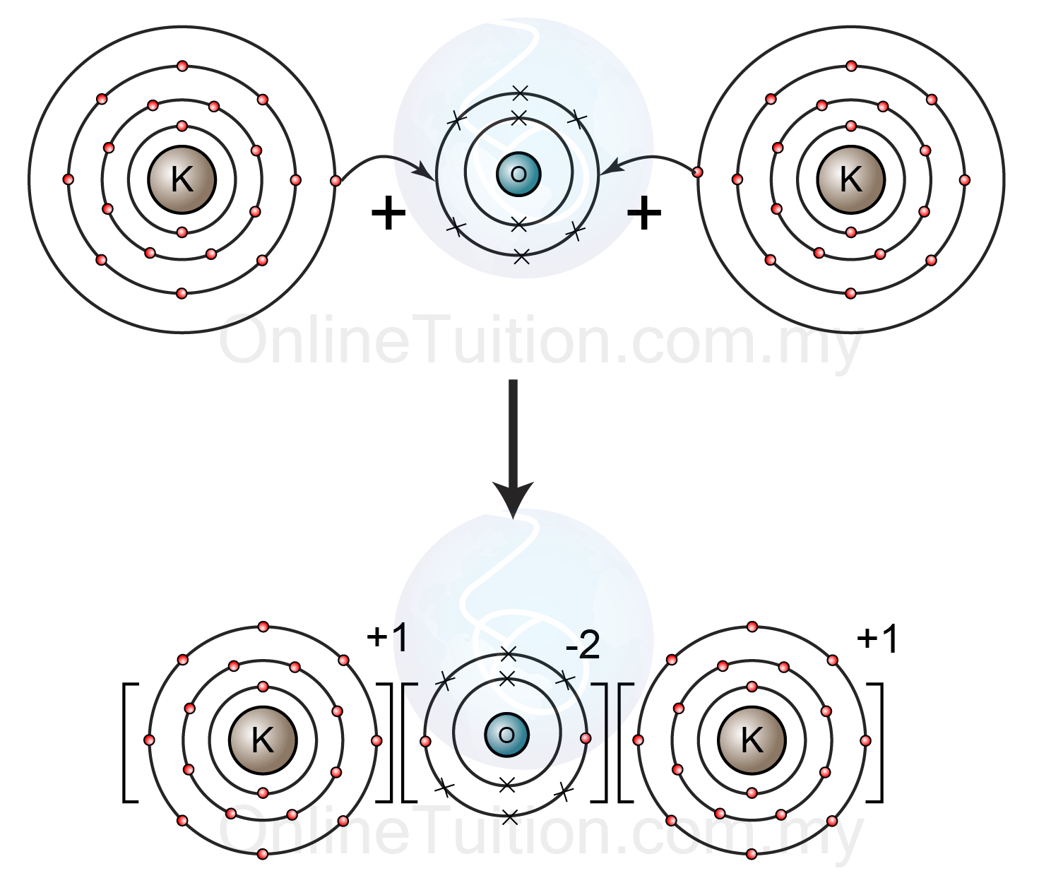 Sodium Oxide Ionic Bonding Diagram Standing Wave Celo Yogawithjo Co