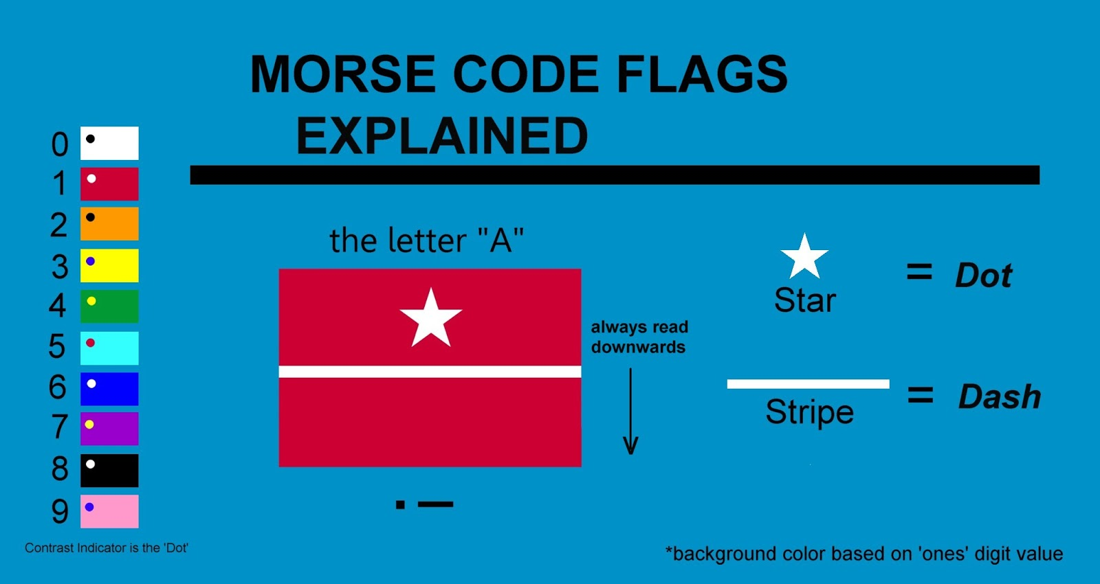 Morse Code Chart | The Voice Of Vexillology Flags Heraldry Morse Code Flag Number Chart