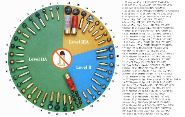 Stopping Power Level Chart With Bullets Ammo Examples