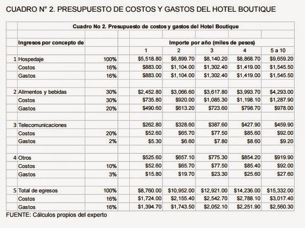 administración de empresas turísticas online presupuesto de egresos