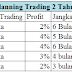 Planning Trading Saham dengan Modal Kecil