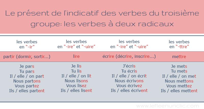 conjugaison des verbes du troisième groupe partir, lire, ecrire... au présent de l'indicatif en français