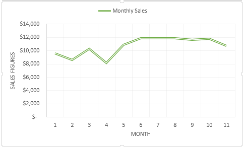 How to forecast Monthly Sales using Excel