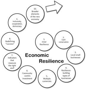Economic Resilience: Table of Contents