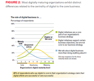 Diferencia estrategia en Madurez Digital