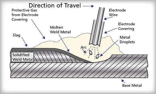 Shielded Metal Arc Welding Process-Introduction ,working principle