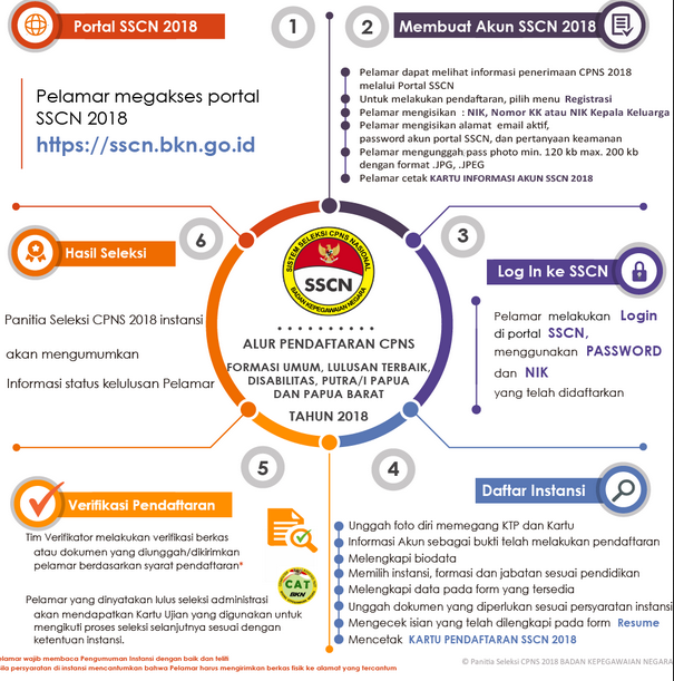 Cara Pendaftaran Registrasi Akun Sscasn Cpns Tahun 2019