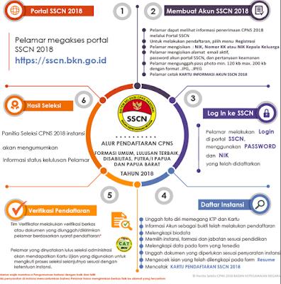 panduan cara daftar akun sscasn cpns tahun 2019 2020
