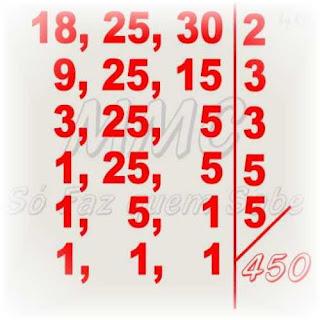 Esquema do cálculo do MMC de três números através do método da decomposição simultânea.