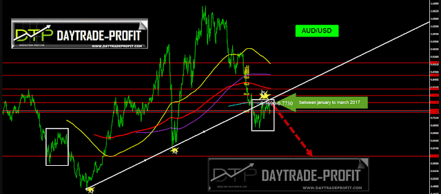 AUD USD TECHNICAL ANALYSIS