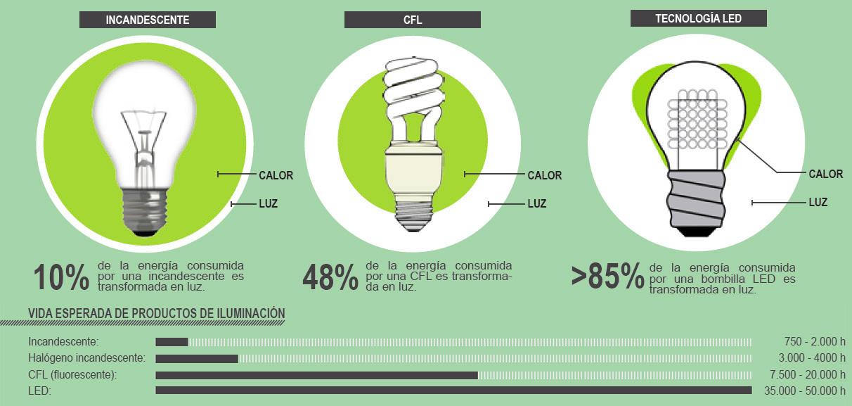 El aula3 ventajas de la iluminaci n led for Tipos de bombillas led para casa