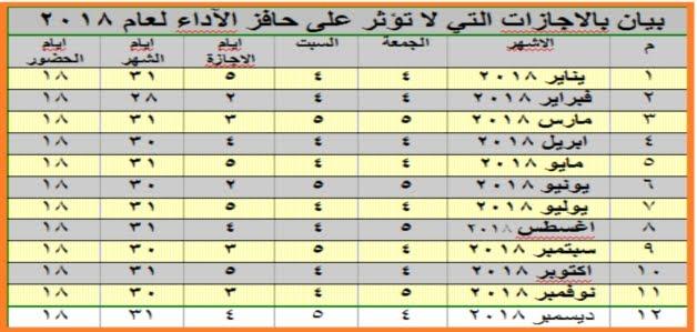"""الإجازات العارضة المسموح بها للموظفين """"2017-2018"""" للحفاظ علي حافز الأداء"""