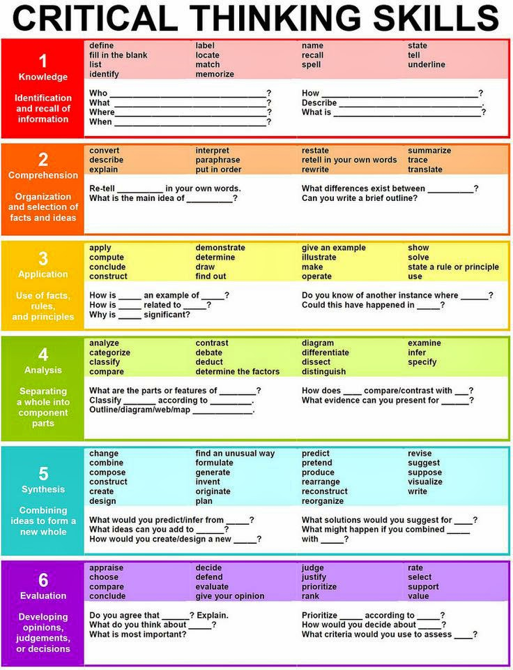 Bloom's Taxonomy 25 Questions