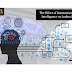 The Role of Artificial Intelligence in Industrial Automation