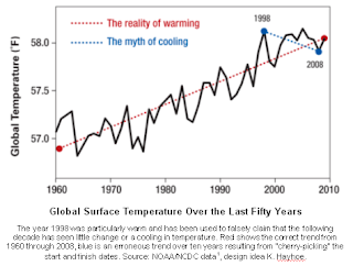 50-year-global-temps.png