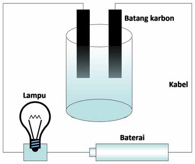 Cara Menentukan Larutan Elektrolit Kuat Lemah Dan Nonelektrolit