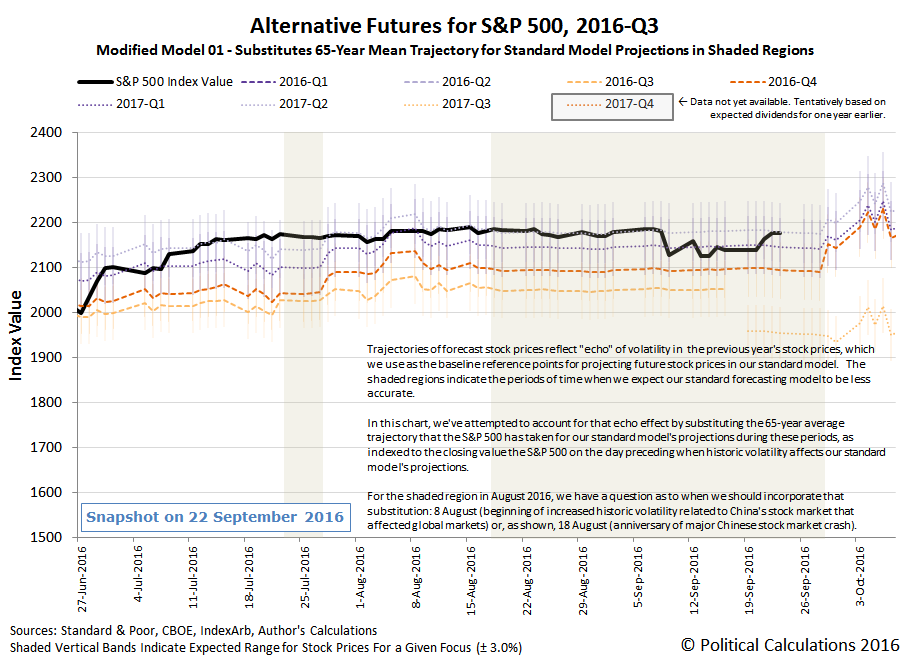 Alternative Futures - S&P 500 - 2016Q3 - Modified Model 01 - Snapshot on 2016-09-24