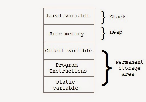 welcome to knowledge world  memory   stack vs heap