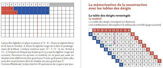 Table de reglette Montessori