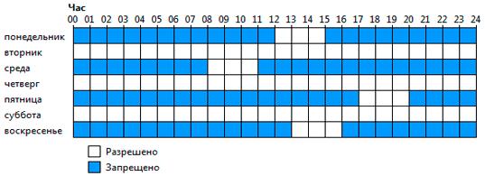 составление графика для ограничения времени ребенка