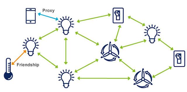 Как работает технология Bluetooth Mesh Networking?