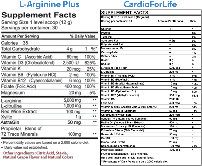 CardioForLife vs L-Arginine Plus Comparison Chart