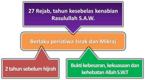 Hari ini 27 Rejab 1437  Hari Israk Mikraj 2016
