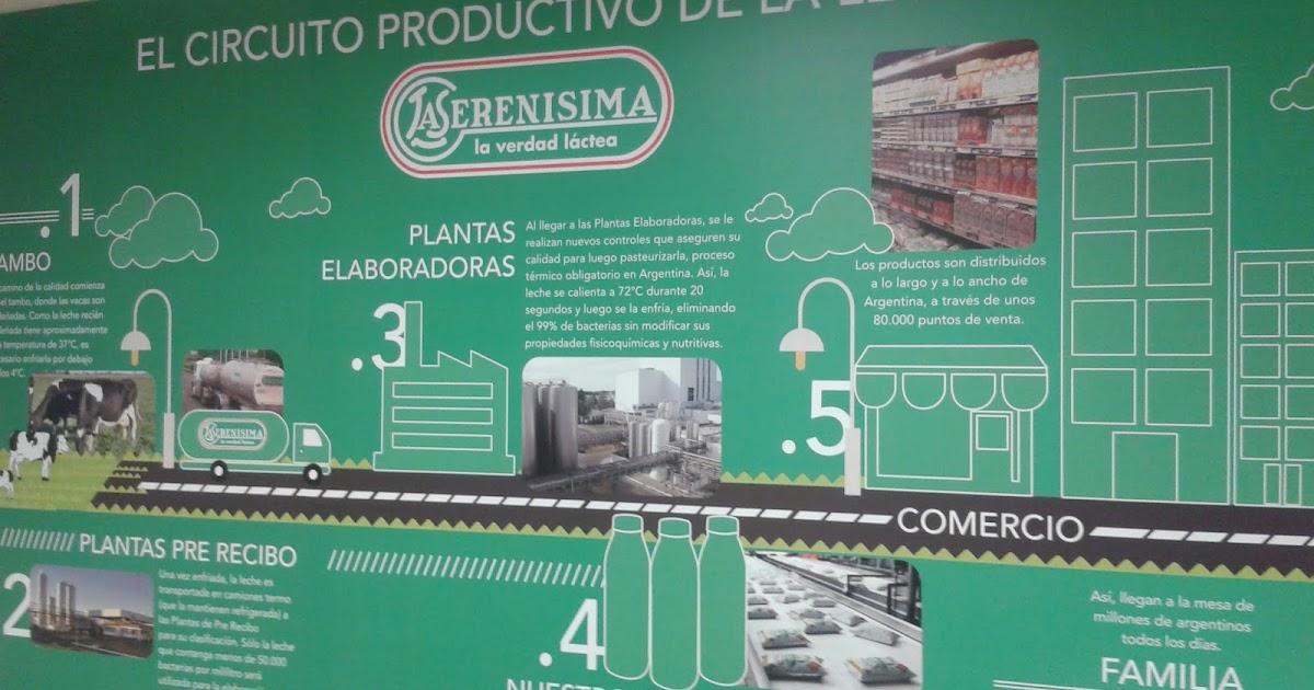 Circuito Productivo De La Leche : Circuito productivo la leche final ver youtube