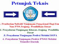 Petunjuk Teknis Penyaluran Tunjangan Bagi PNS dan Non PNS