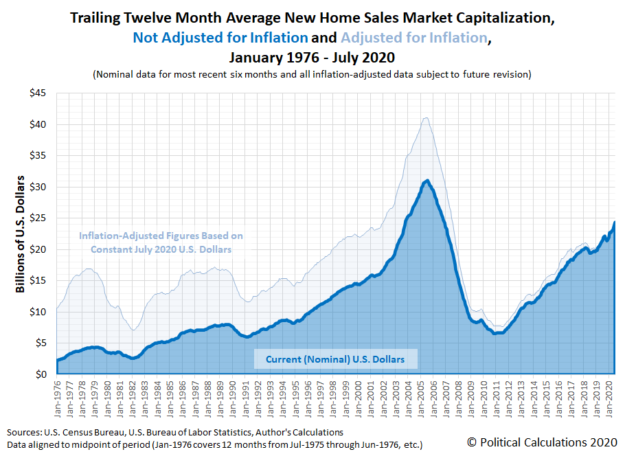 Trailing Twelve Month Average of the Market Capitalization of the U.S. New Home Market, January 1976 - July 2020