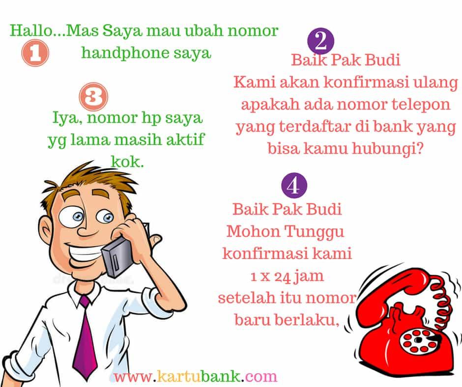 Cara Mengubah Nomor Handphone Kartu Kredit Dan Contoh Surat Pernyataan Kartu Bank