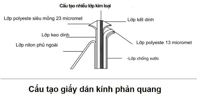 Cấu tạo của giấy dán kính phản quang