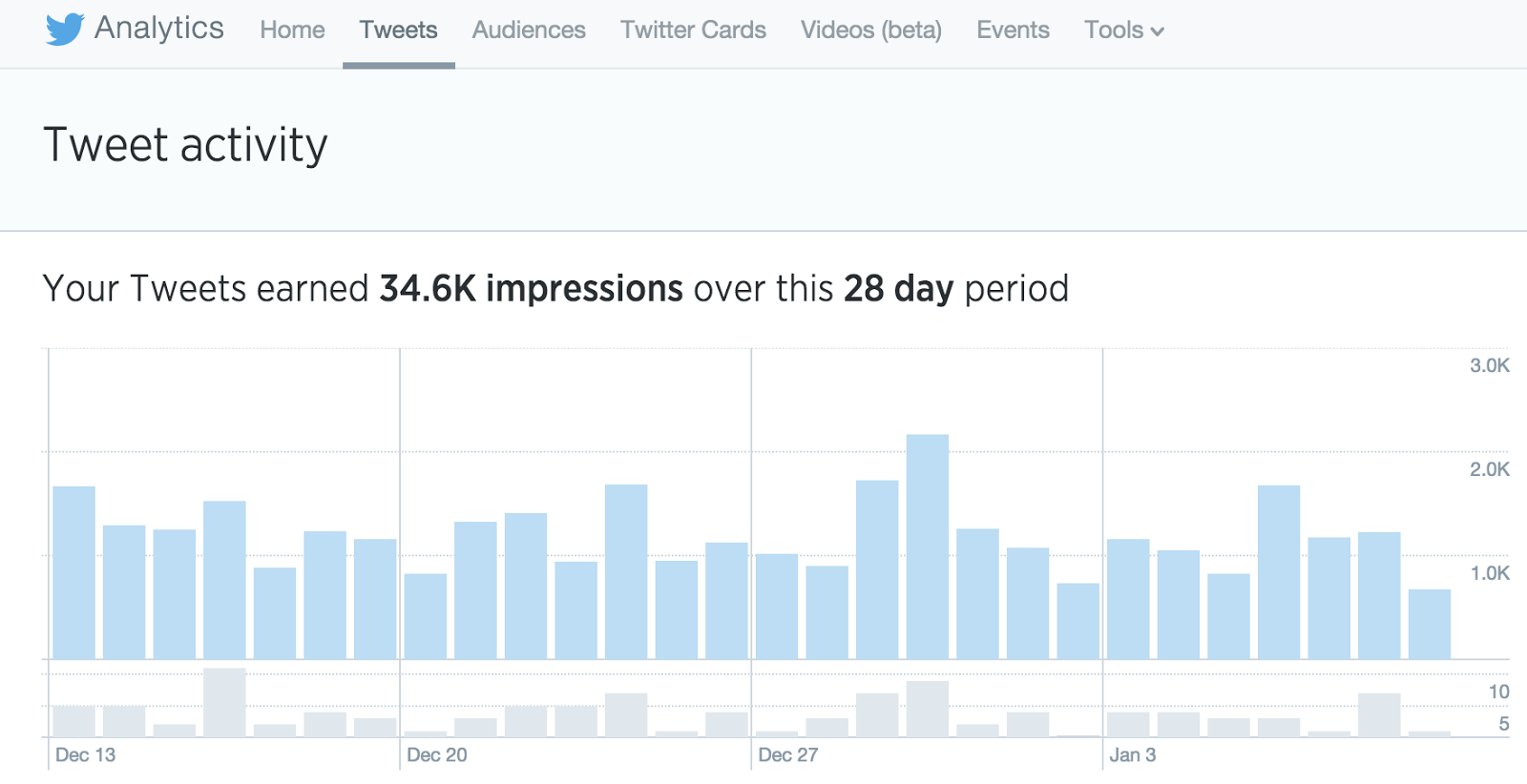 Social Media Tips for Twitter View Analytics