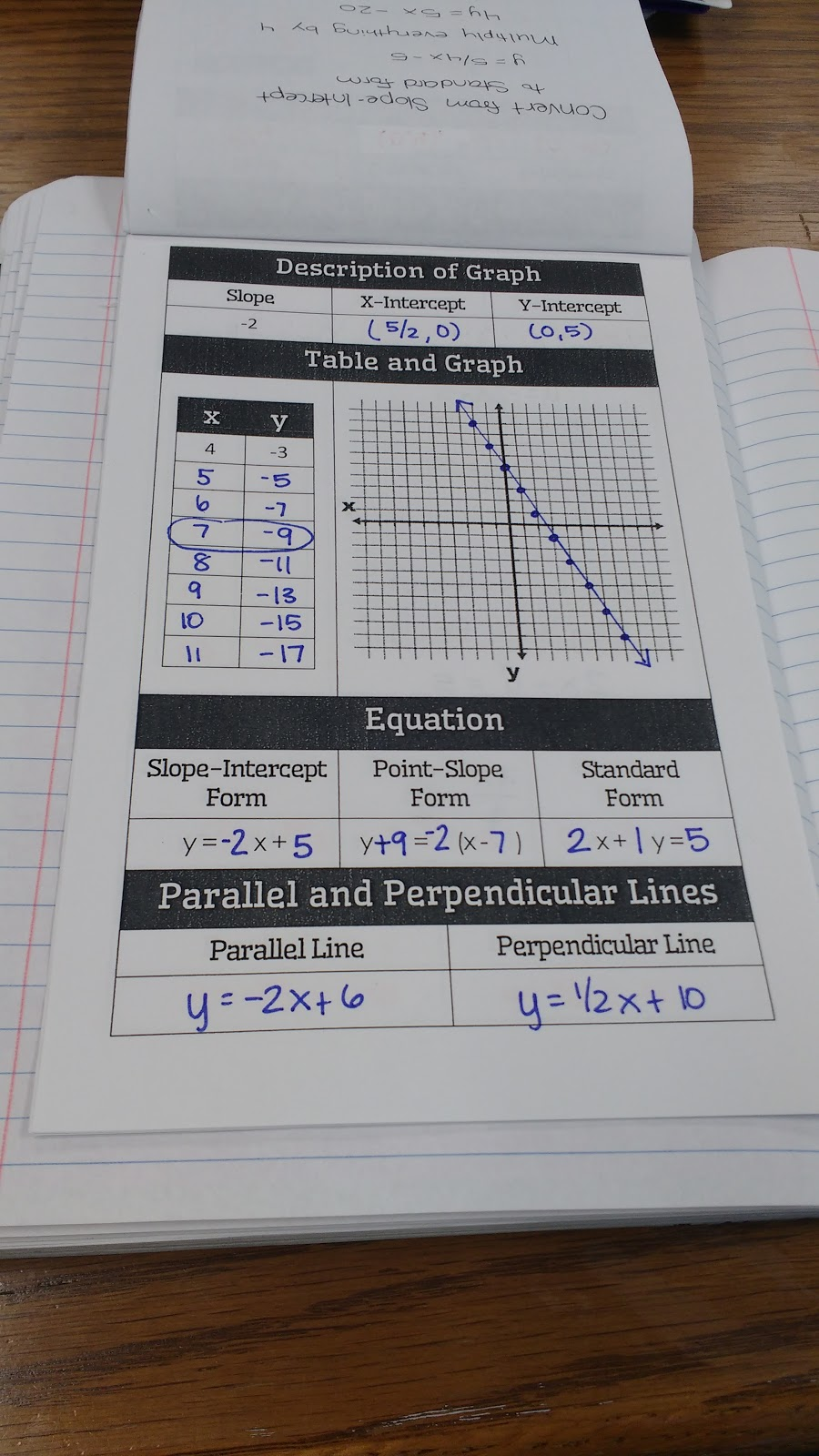 Math love algebra 1 linear graphs and inequalities interactive next we looked at writing functions and creating graphs for real world situations i found these problems online here falaconquin