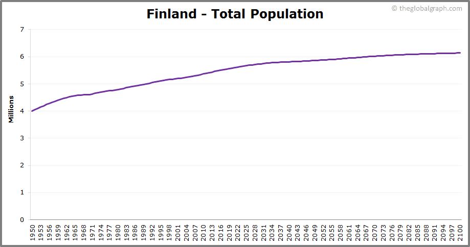 Finland  Total Population Trend