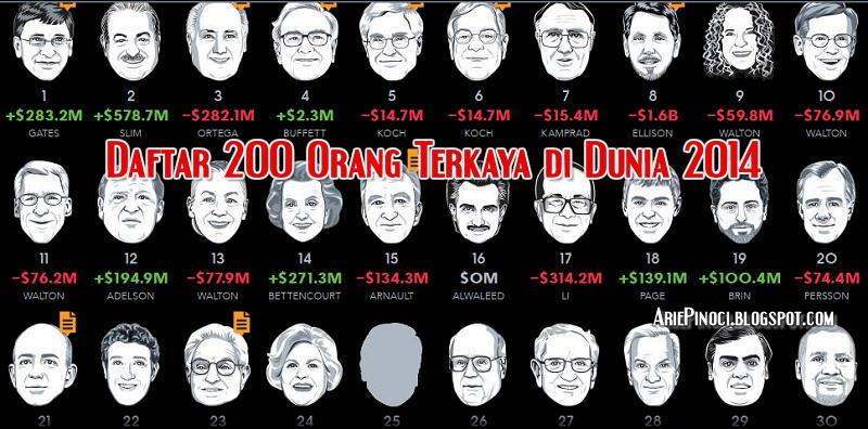 Daftar 200 Orang Paling Kaya di Dunia 2014