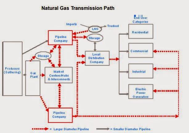 about us natural gas pipelines