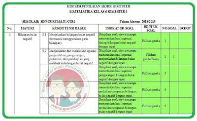 Kisi-Kisi Soal UAS / PAS Matematika Kelas 6 K13 Revisi 2018