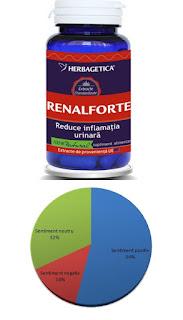 renalforte pareri antibiotic natural infectii renale