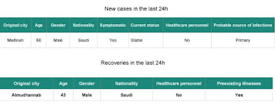http://www.moh.gov.sa/en/CCC/PressReleases/Pages/Statistics-2017-05-29-001.aspx
