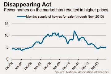 A graph showing fewer homes on the market have resulted in higher prices for housing