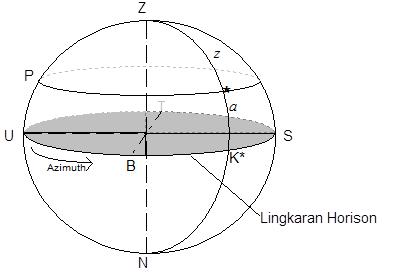 Tata Koordinat Astronomi : Geografik, Horizon, Ekuator, Ekliptika