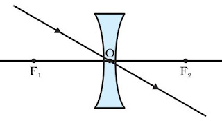 Notes Of Ch 10 Light Refraction Class 10th Science Study Rankers