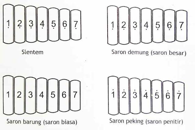 gambar-laras-nada-alat-musik-saron-slendro
