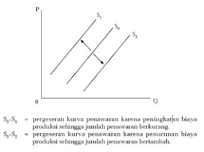 Pengertian Macam Faktor dan Hukum Penawaran 4